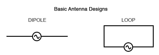 Dipole and loop antennas