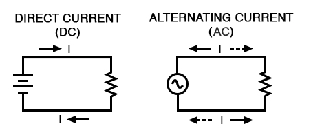 direct and alternating current (AC and DC)