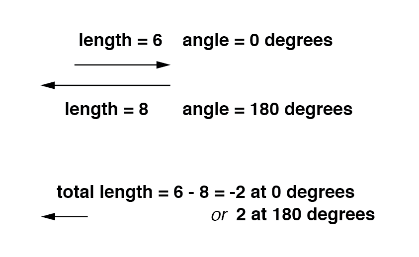 Directly opposing vector magnitudes subtract.