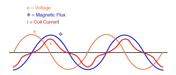 As flux density approaches saturation, the magnetizing current waveform becomes distorted