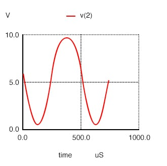 Distortion in large signal common-emitter amplifier.