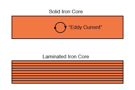 Dividing the iron core into thin insulated laminations minimizes eddy current loss.