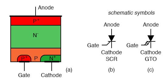 Thyristors: (a) Cross-section, (b) silicon controlled rectifier (SCR) symbol, (c) gate turn-off thyristor (GTO) symbol.