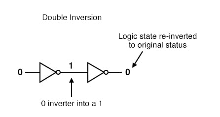 Double Inversion