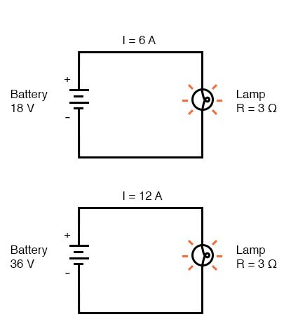 doubling the battery's voltage