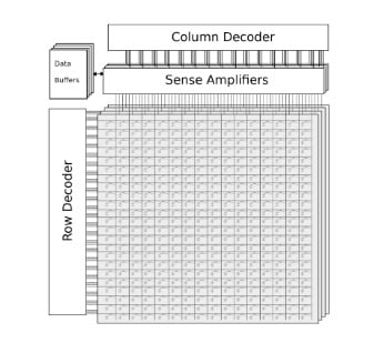 Figure 1: Memory array with sense amplifiers and decoders