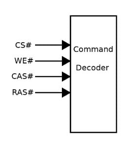 Figure 2: DRAM decoder with inputs (the # symbol indicates that these are active-low signals)