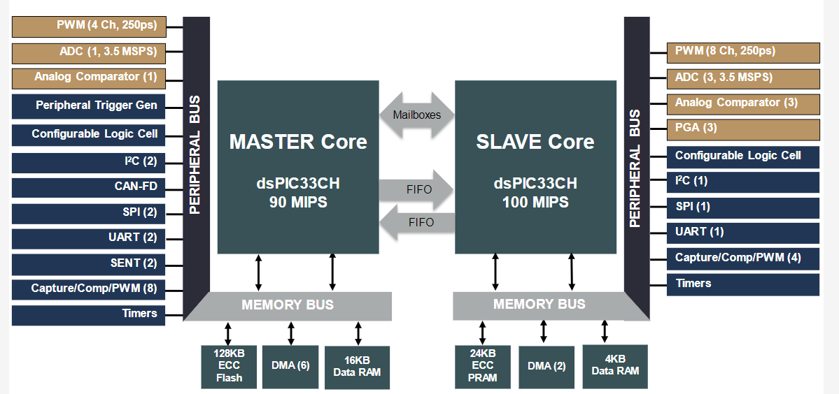 Microchip Introduces New Line of Microcontrollers with Dual Core