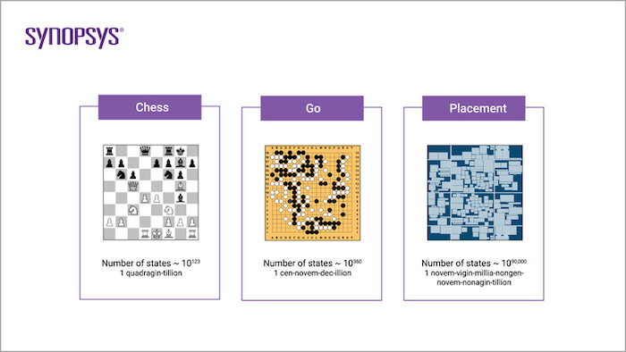 Chip placement is significantly more difficult than Go, which has only recently been solved by AI.