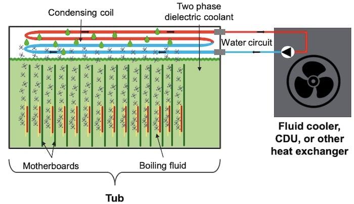 Dual-phase immersive liquid cooling setup
