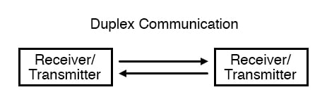 Duplex communication