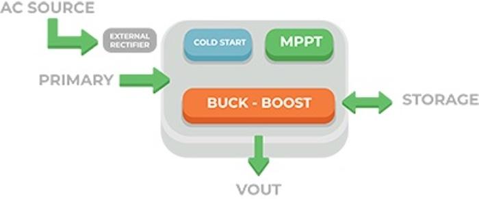 AEM30330 block diagram.