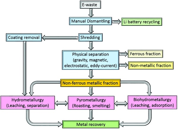 A general outline of the e-waste recycling process.