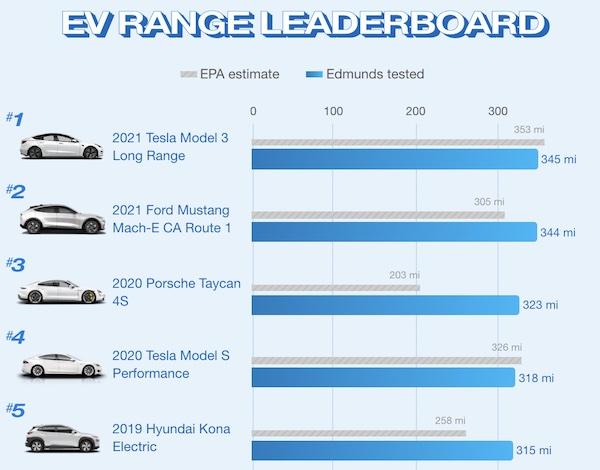 Results of Edmund's EV range test.
