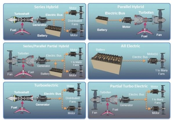 Examples of electric propulsion systems.