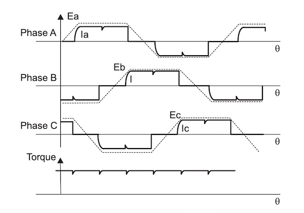 The timing diagram for the trapezoidal control scheme.