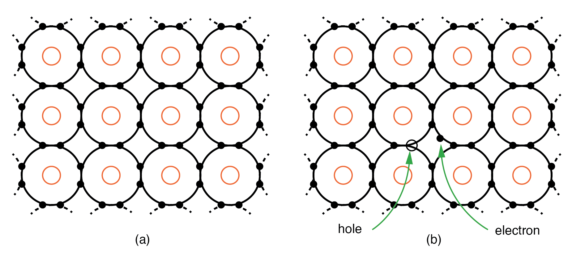 "Electrons and ""holes'' 
