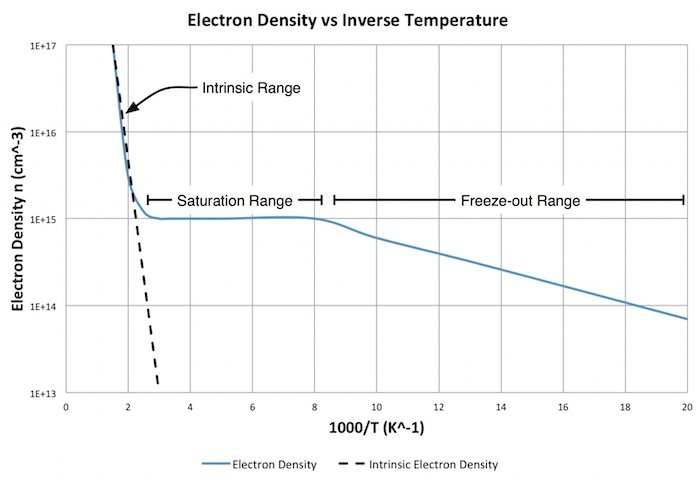Electron density sharply decreases in the freeze-out region.