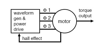 [EQHS_1162]  Synchronous Motors | AC Motors | Electronics Textbook | Synchronous Motor Wiring Diagram |  | All About Circuits
