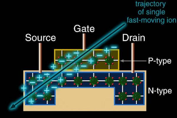 Effect of ionizing radiation on silicon electronics.