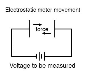 electrostatic meter movement