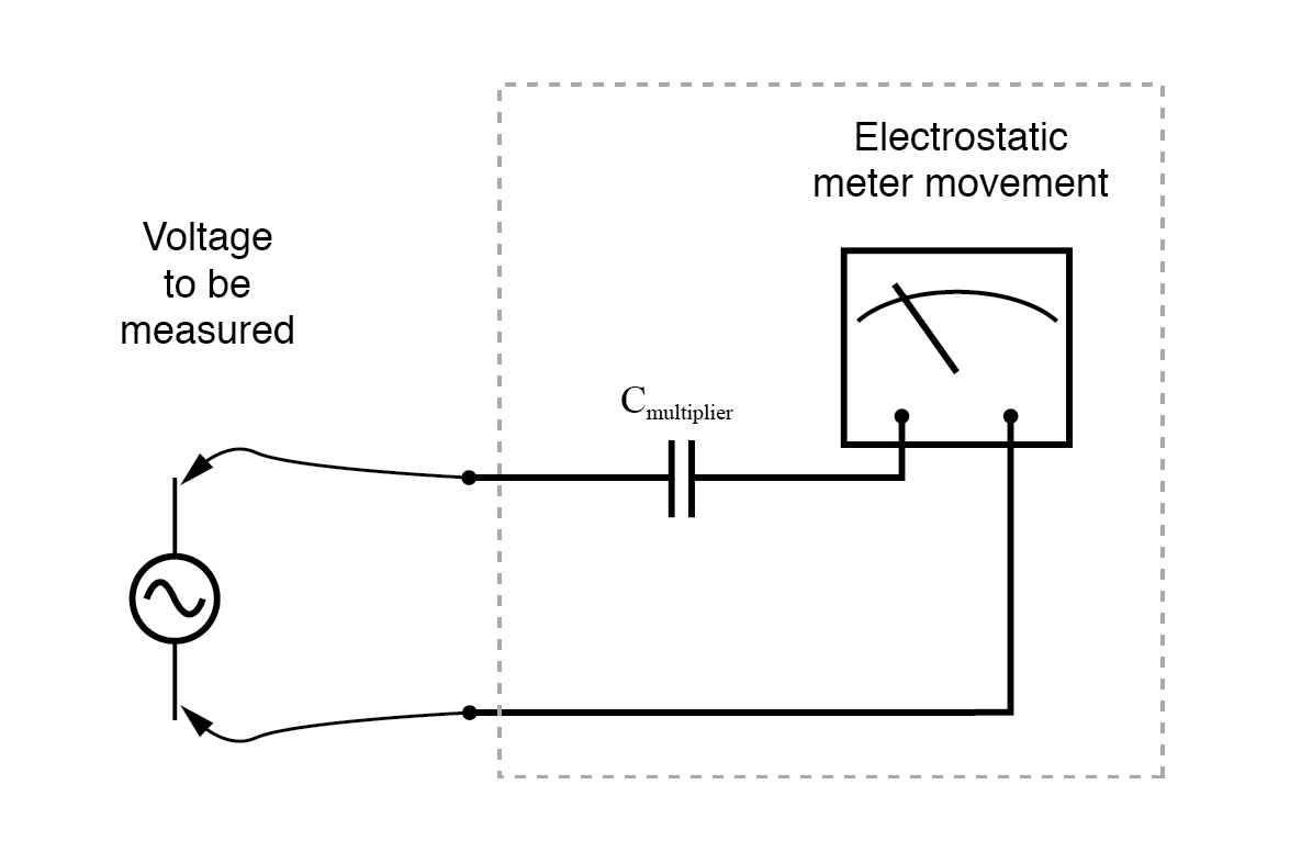 An electrostatic meter movement may use a capacitive multiplier to multiply the scale of the basic meter movement.