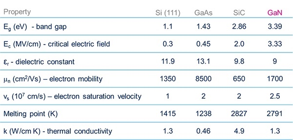 A comparison of semiconductor material properties.
