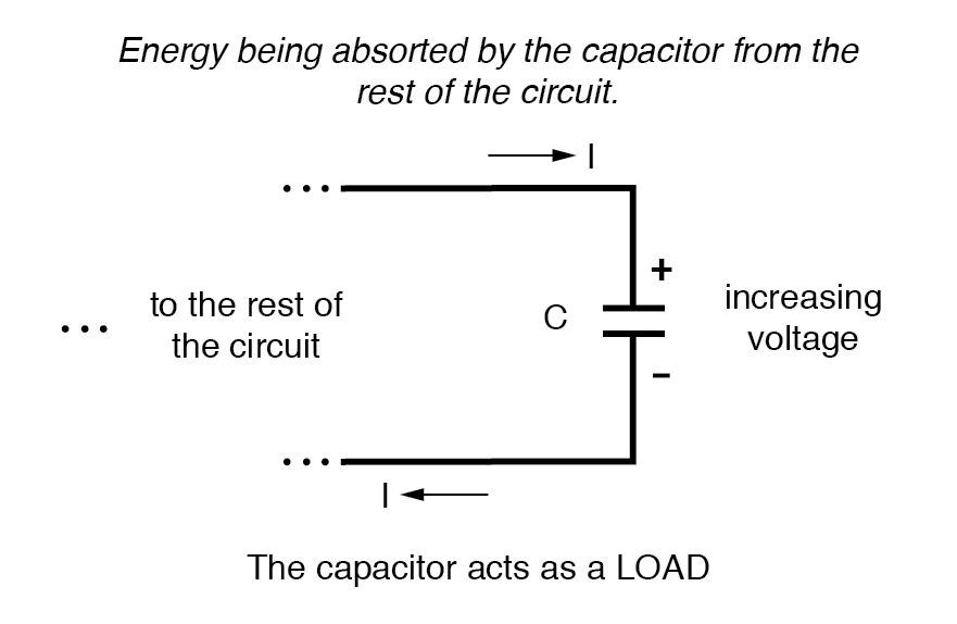electric fields and capacitance capacitors electronics textbookbecause there is an increasing amount of energy being stored in its electric field note the direction of electron current with regard to the voltage