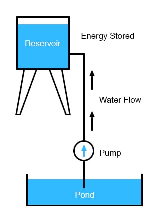 energy stored water pump