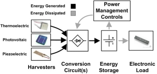 The How and Why of Energy Harvesting for Low-Power Applications