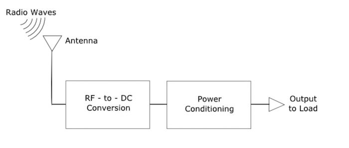 An example of an energy harvesting system.