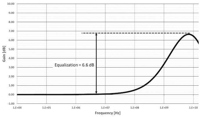 Equalization allows for analog amplification at all frequencies.