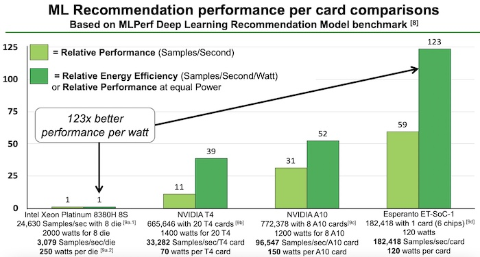 Esperanto's benchmarking showed it to have better performance and energy efficiency than close competitors.