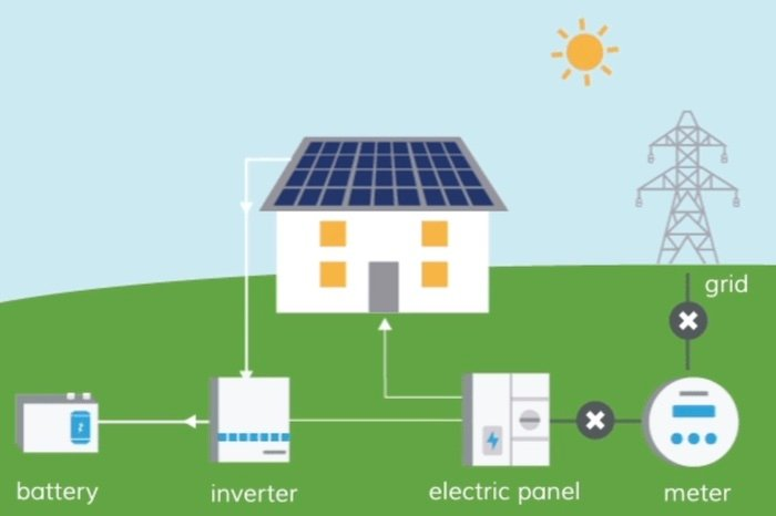A high-level example of a solar power system.
