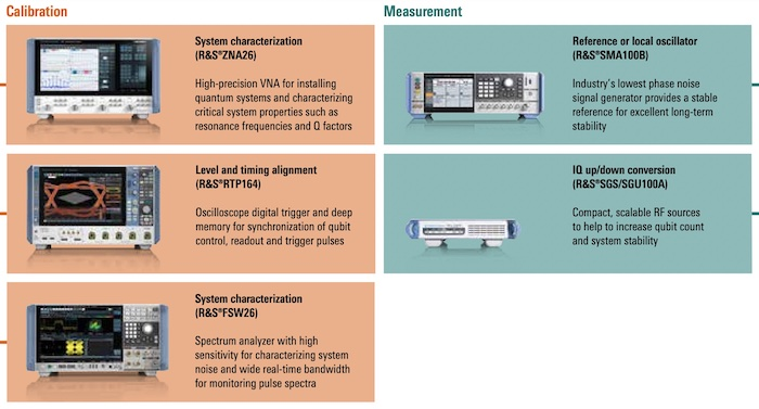 Examples of quantum calibration and measurement equipment from Rohde and Schwarz.