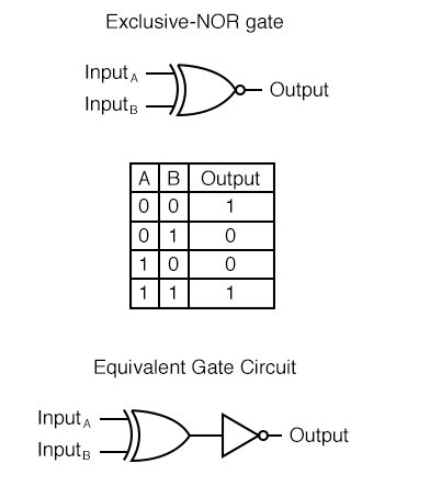 The Exclusive-NOR Gate is equivalent to an Exclusive-OR gate with an inverted output.
