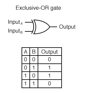 "Exclusive-OR gates output a ""high"" (1) logic level if the inputs are at different logic levels, either 0 and 1 or 1 and 0."