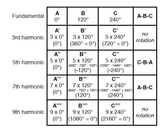 rotation or sequence of the harmonic frequencies: