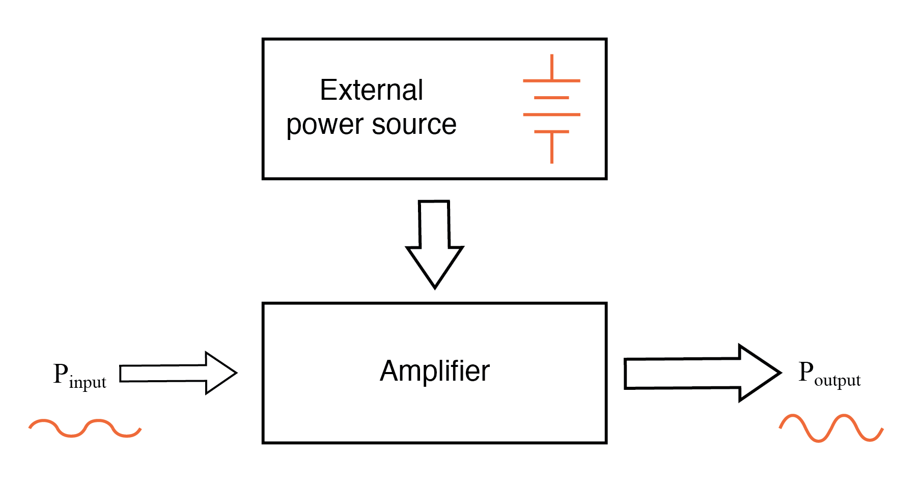 While an amplifier can scale a small input signal to large output, its energy source is an external power supply.