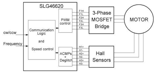 3-Phase Brushless DC Motor Control with Hall Sensors on