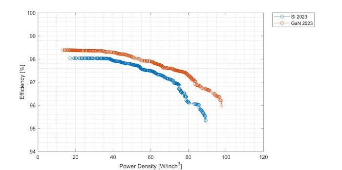 Comparing silicon and GaN to see the power density and efficiency ratio over time.