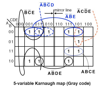 Five variable karnaugh map gray code