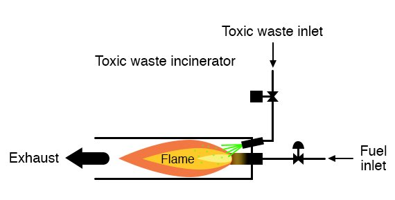 The intense heat of the fire is intended to neutralize the toxicity of the waste introduced into the incinerator.