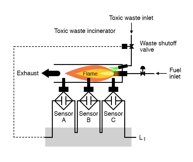 The only way electrical power could be sent to open the waste valve is if all three sensors indicate flame.