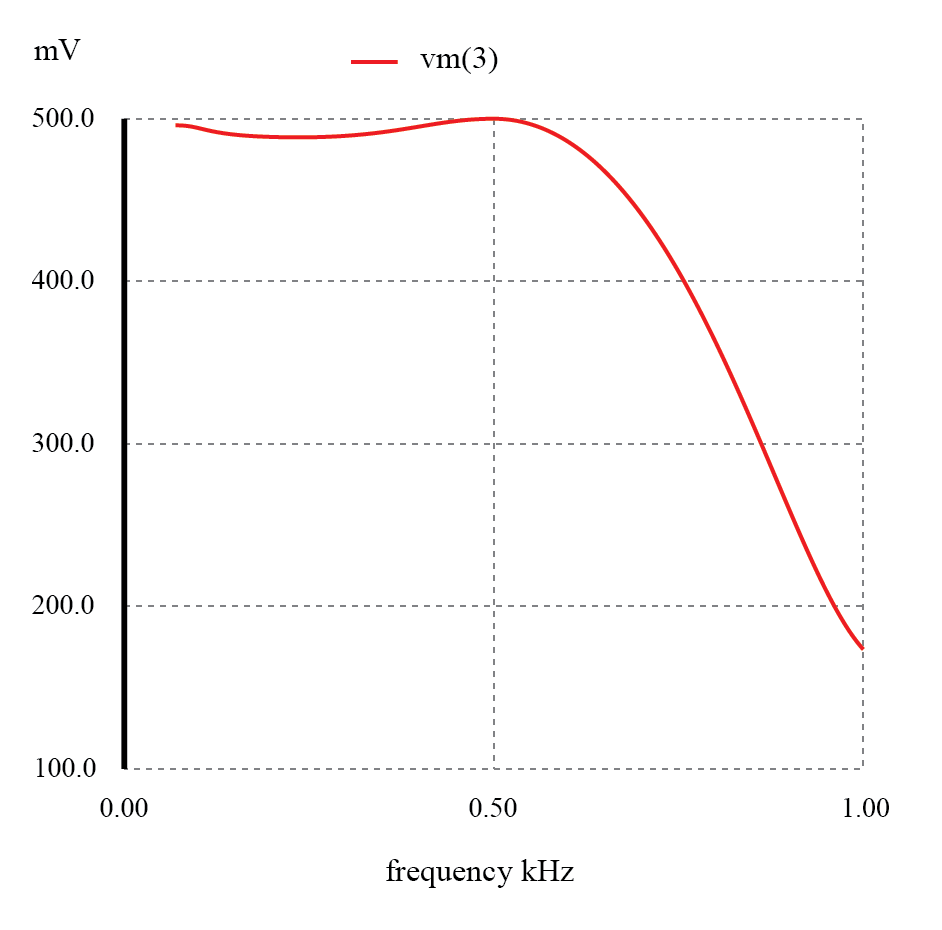 flat response of the lc low pass filter graph