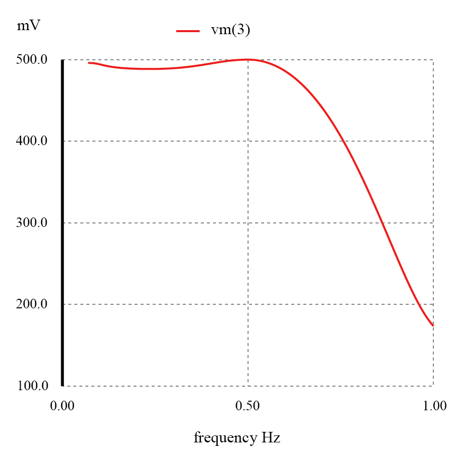The response of impedance matched L-C low-pass filter is nearly flat up to the cut-off frequency.