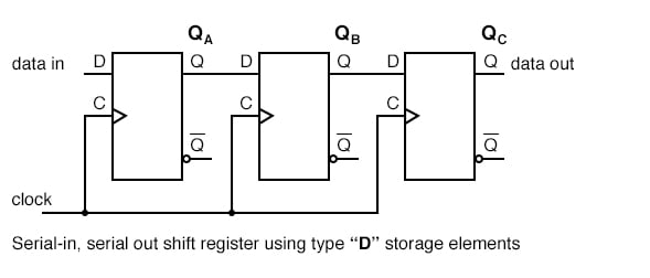output Q follows input D at nearly clock time if Flip-Flops are cascaded into a multi-stage shift register.