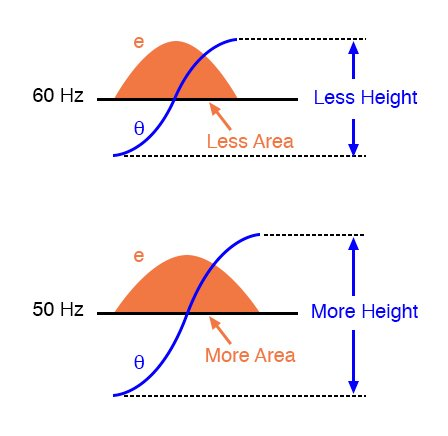 Flux changing at the same rate rises to a higher level at 50 Hz than at 60 Hz.