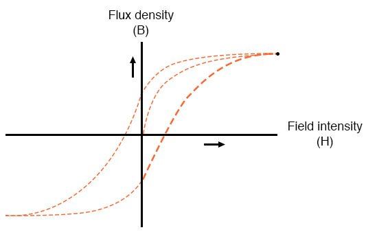 flux density and field intensity example