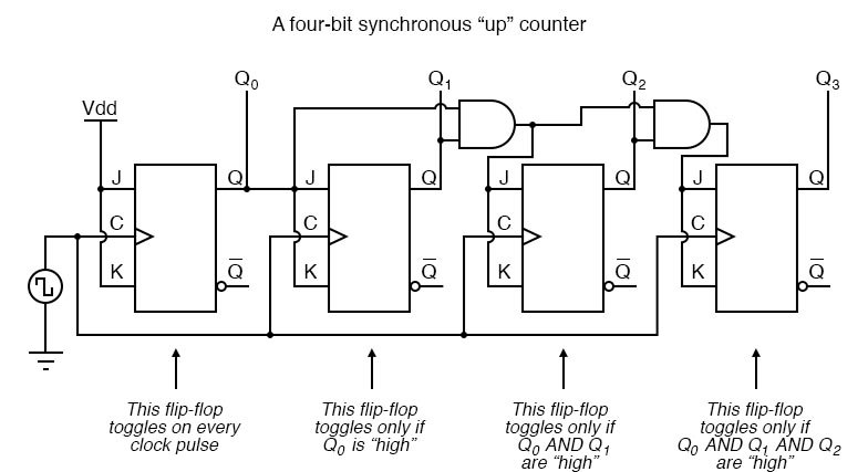 Each flip-flop in this circuit will be clocked at exactly the same time.